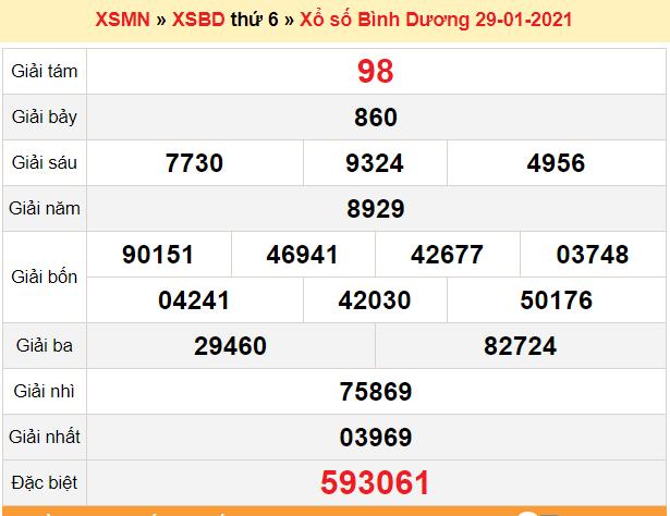XSBD 5/2 - Kết quả xổ số Bình Dương hôm nay - SXBD 5/2 - XSBD thứ 6 - Kết quả XSBD