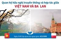 Điện mừng 70 năm thiết lập quan hệ ngoại giao Việt Nam-Ba Lan