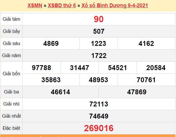 XSBD 9/4 - Kết quả xổ số Bình Dương hôm nay 9/4/2021 - SXBD 9/4 - KQXSBD thứ 6