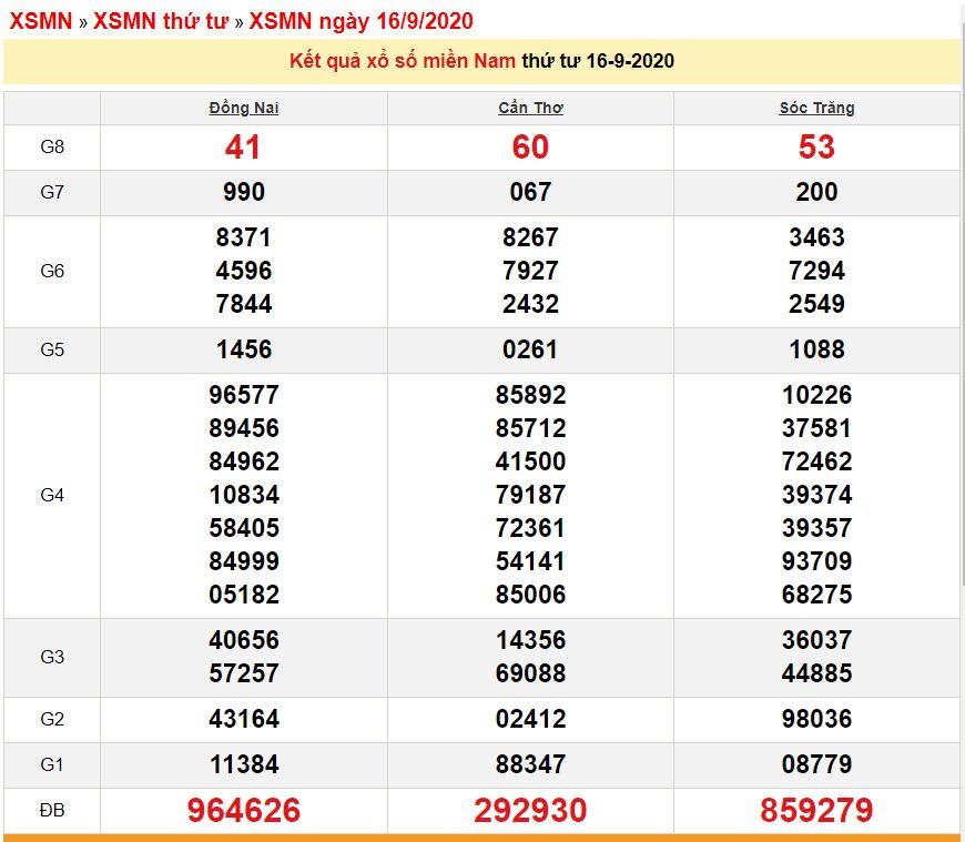 xsmn-169-xo-so-mien-nam-hom-nay-ket-qua-xo-so-kqxs-1692020