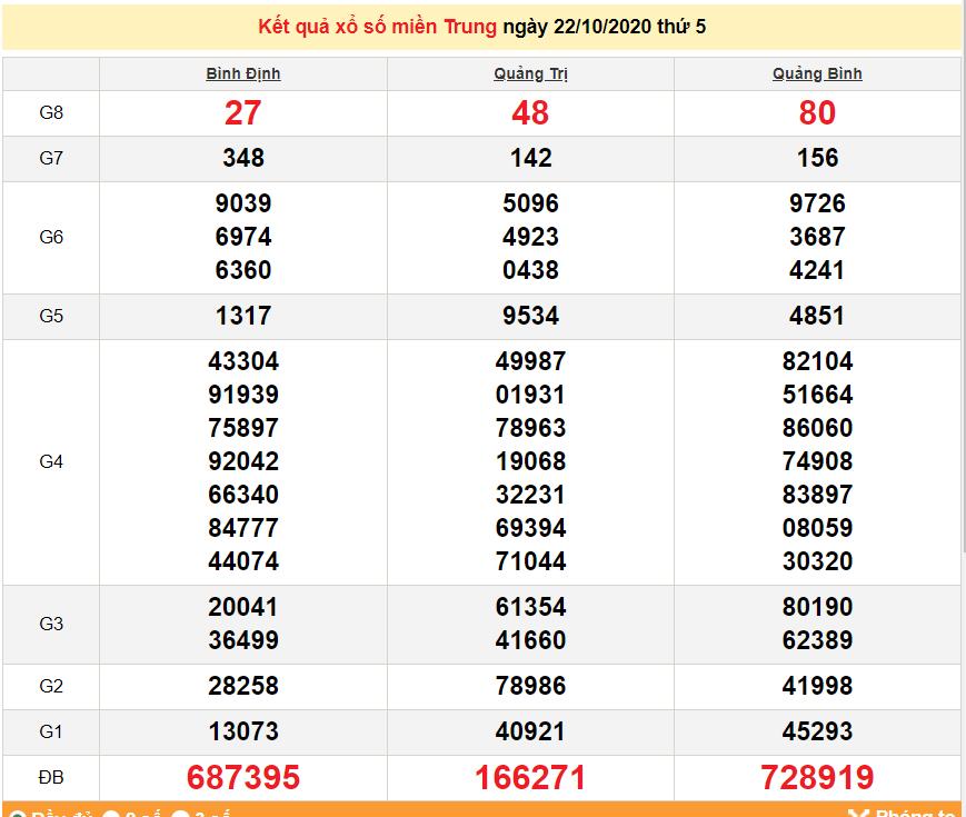 XSMT 24/10 - Trực tiếp kết quả xổ số miền Trung hôm nay - SXMT 24/10/2020 - dự đoán XSMT 25/10