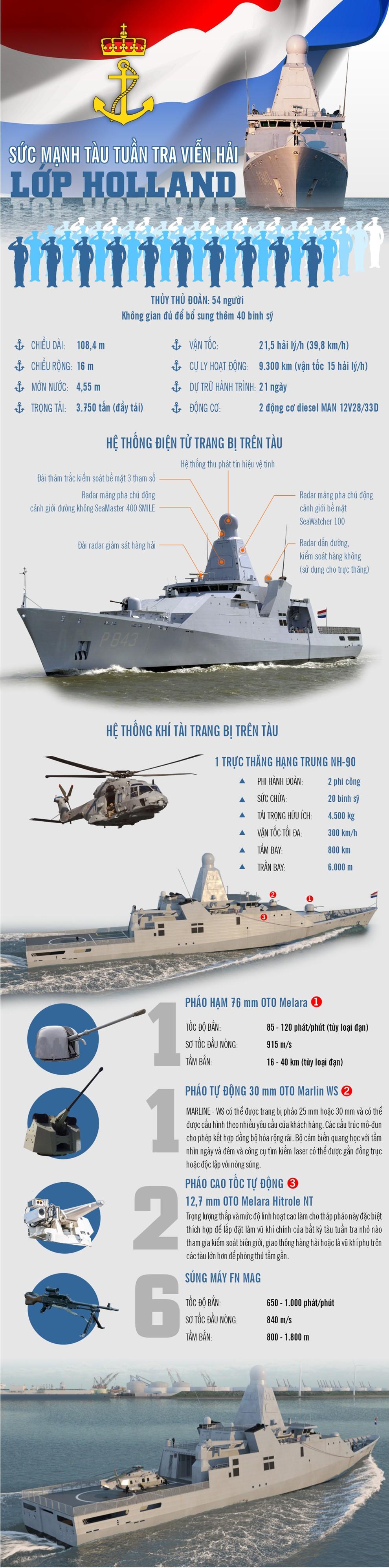 infographic suc manh sieu khung cua sieu tau tuan tra vien hai lop holland