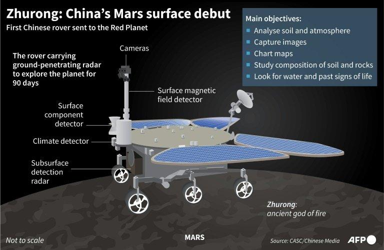 Tàu thăm dò đầu tiên của Trung Quốc đáp xuống bề mặt Sao Hỏa thành công