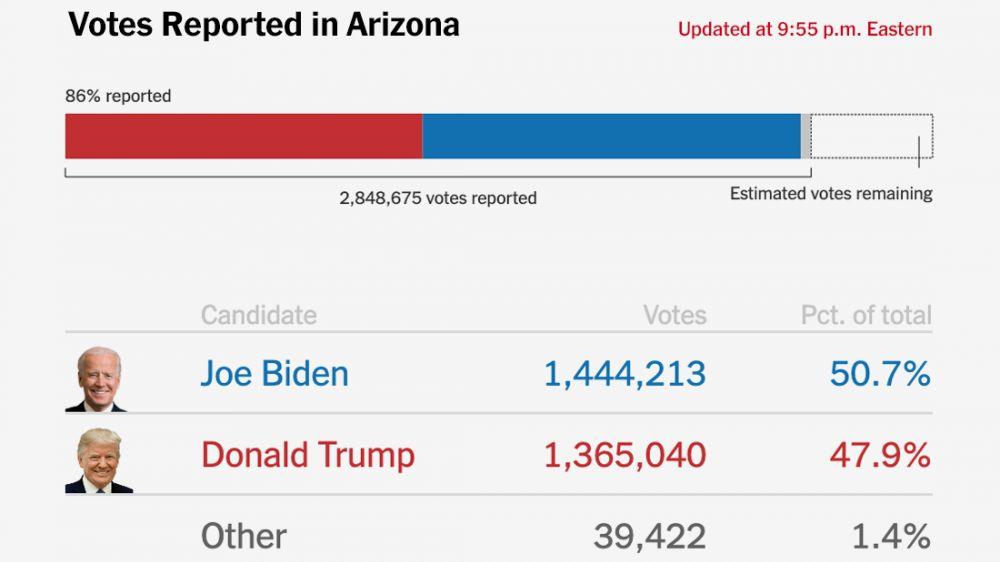 Kết quả bầu cử Mỹ 2020: Bang chiến địa Arizona lên tiếng, hy vọng mong manh để ông Trump 'lật ngược' tình thế?