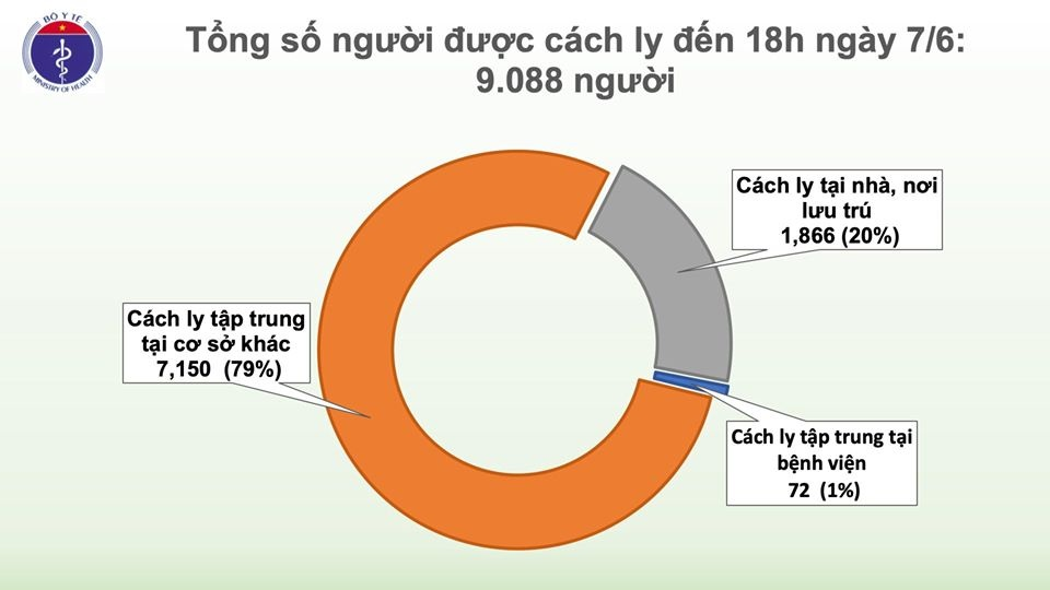 covid 19 o viet nam chieu 76 chi con 7 ca duong tinh suc khoe nam phi cong nguoi anh tiep tuc tien trien