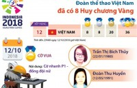 asian para games 2018 doi tuyen co vua viet nam tham lang san vang