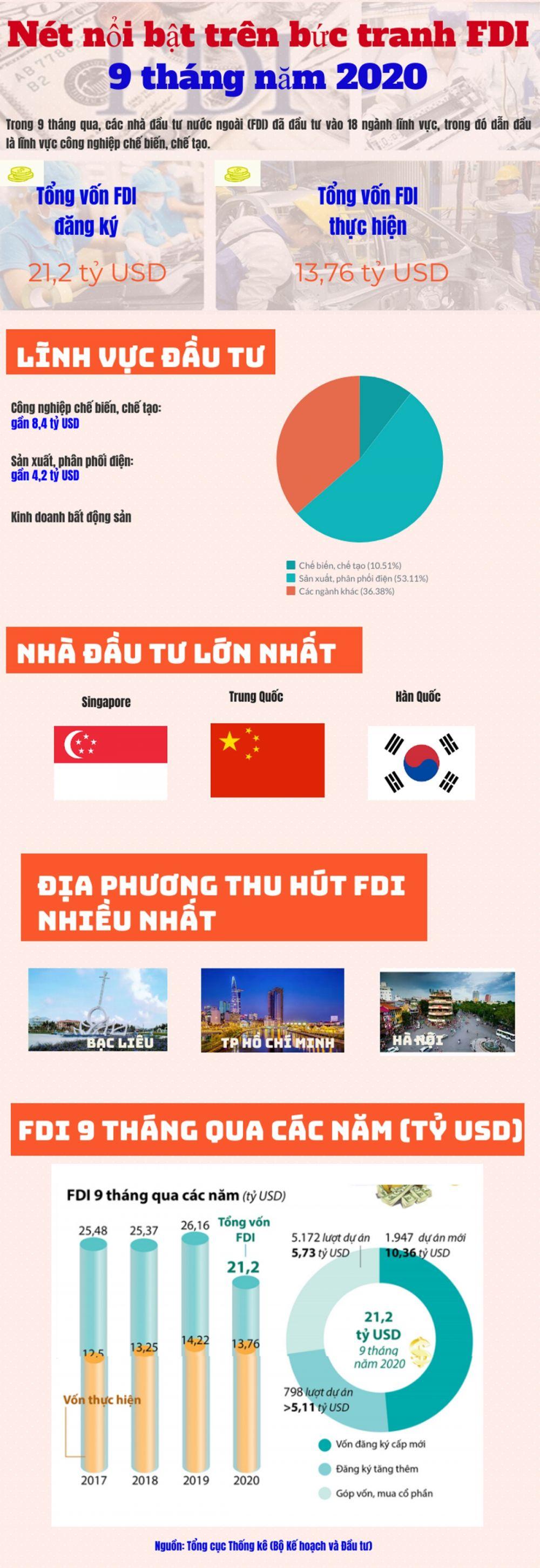 Infographics: Có gì nổi bật trên bức tranh FDI 9 tháng năm 2020?