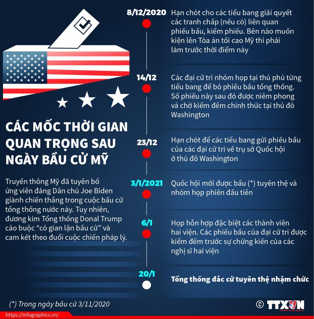 Infographics: Bạn đã biết các mốc thời gian quan trọng sau ngày bầu cử Tổng thống Mỹ?