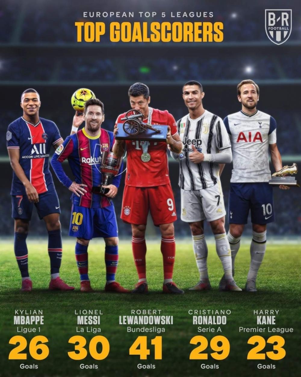 Điểm danh 5 cầu thủ nhận giải vua phá lưới ở 5 giải đấu hàng đầu châu Âu mùa giải 2020/2021