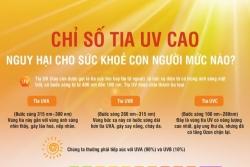 Infographics: Nắng nóng gay gắt, chỉ số tia UV ở mức nào thì nguy hại cho sức khoẻ?