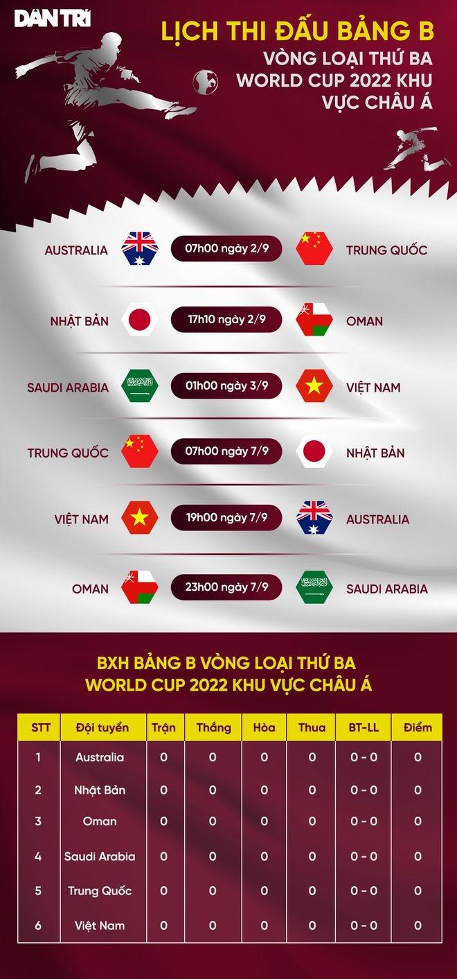 Vòng loại World Cup 2022: HLH Park chốt danh sách cầu thủ đội tuyển Việt Nam đấu Saudi Arabia