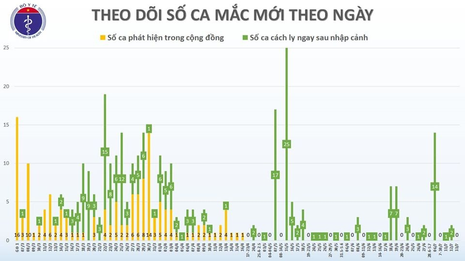 covid 19 o viet nam chieu 137 theo doi hon 11000 truong hop tong cong 232 ca nhiem nhap canh duoc cach ly ngay
