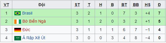 Olympic Tokyo 2021: Cập nhật kết quả, bảng xếp hạng sau lượt trận cuối vòng bảng bóng đá nam