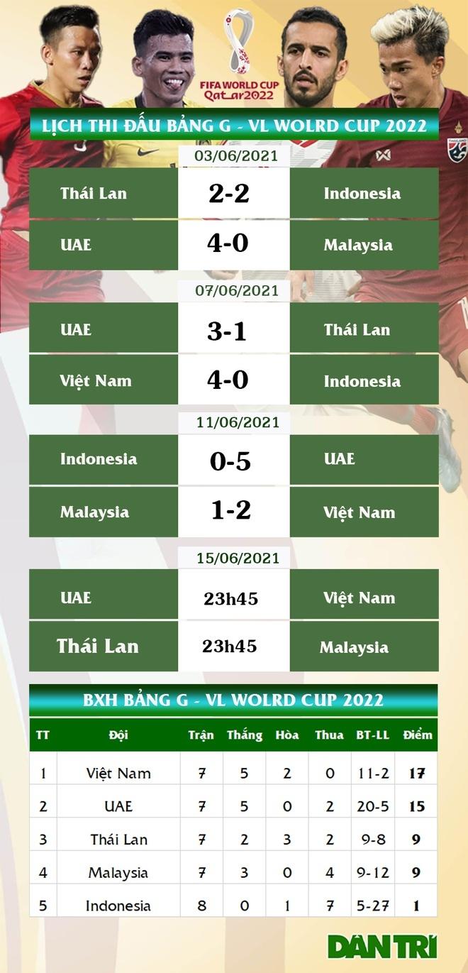 World Cup 2022: Ngã trong vòng cấm Malaysia, Văn Toàn nói gì, giới trọng tài trong nước đưa ra nhận định