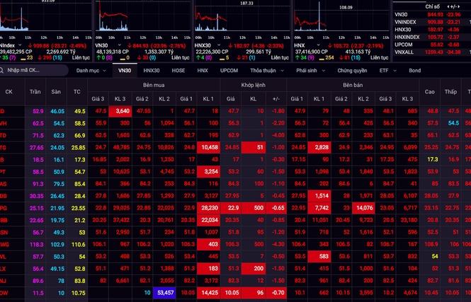 Thị trường chứng khoán tuần tới (27-31/7): Thị trường có thể bước vào chu kỳ giảm sau tin Covid-19 ở Đà Nẵng