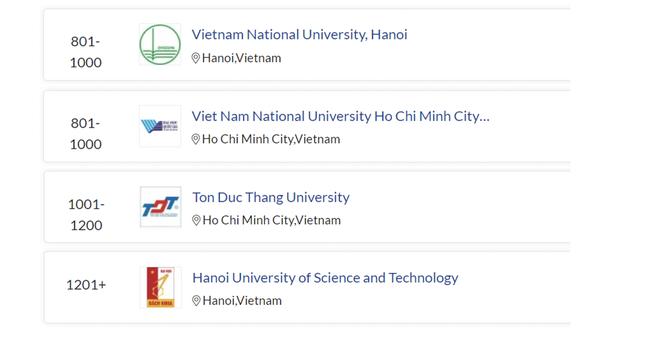 Hai đại học Việt Nam vào nhóm 1000 thế giới Bảng Xếp hạng QS 2022